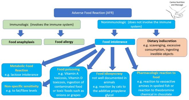 AFR diagram